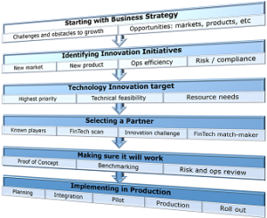 innovation-process-model