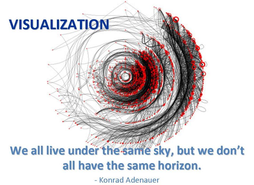visulization