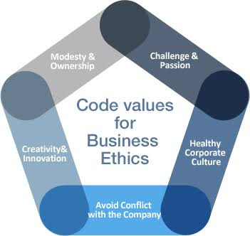 code-value-of-business